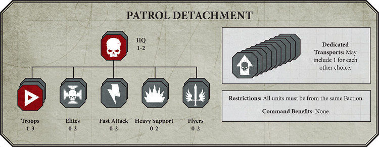 Warhammer 40,000 Patrol Detachment